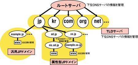 インターネット10分講座 dns jpnic