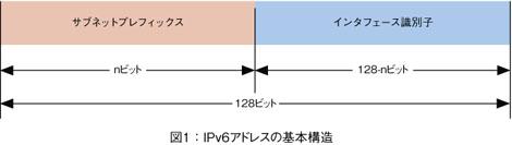 引用元 JPNIC インターネット10分講座:IPv6アドレス~技術解説~